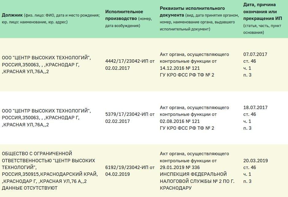 Должник ООО ЦЕНТР ВЫСОКИХ ТЕХНОЛОГИЙ ИНН: 2310189310